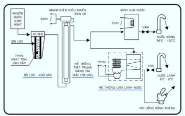 Sơ đồ máy lọc nước uống nóng lạnh