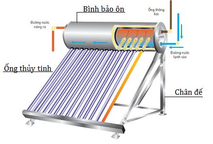 Lắp đặt máy năng lượng mặt trời tại TPHCM